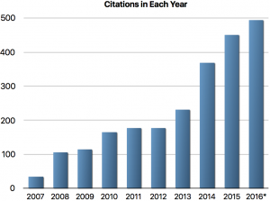 Citations by Year